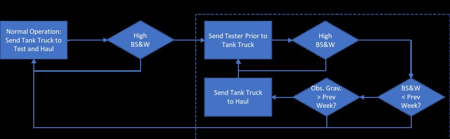 Crude-Hauler Rejects